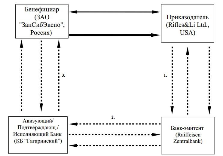 Схема расчета аккредитивом