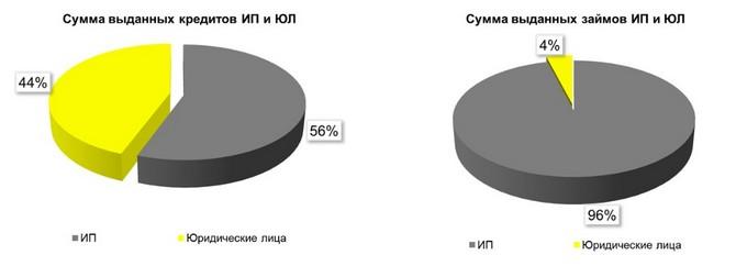 Микрозаймы ип миасс где получить соц карту москвича в крылатском